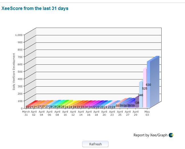 Christine Miller XeeMe score graph